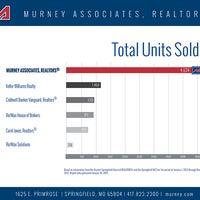 Photo taken at Murney Associates, REALTORS by Murney Associates, REALTORS on 4/30/2014