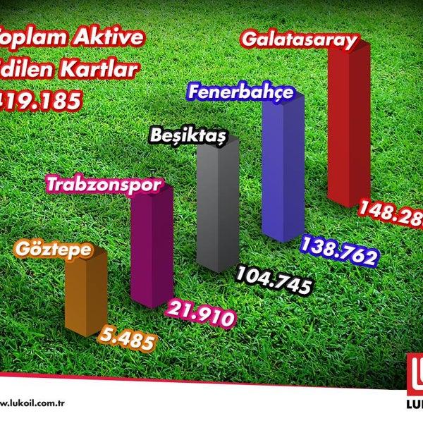 Lukoil Taraftar Kart kullanan taraftarlar, kulübünü desteklerken yakıt alımında anında %2 indirim kazanmaya devam ediyor! #LukoilTürkiye #YılmazPetrolYozgat